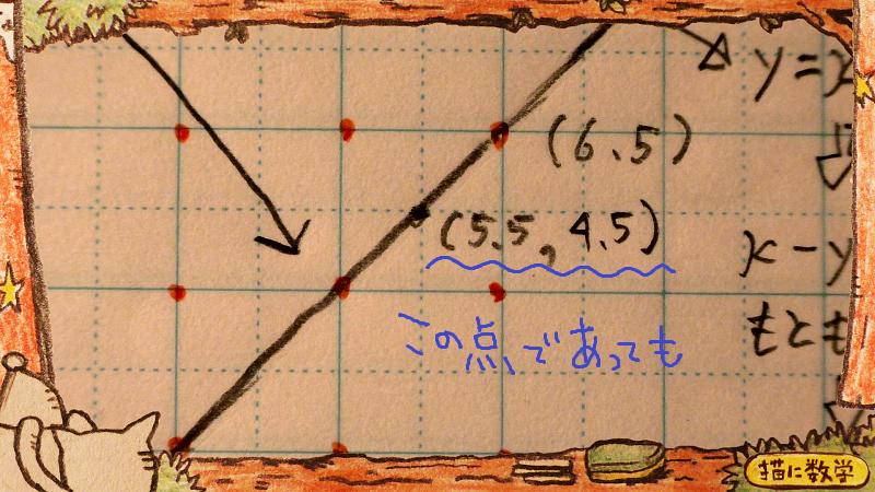 関数から外れた点2