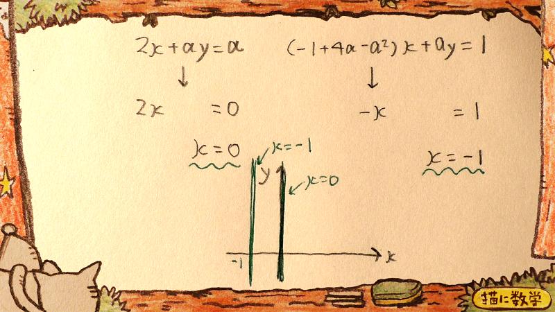 aイコールゼロのときの計算結果