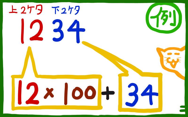 4桁の自然数