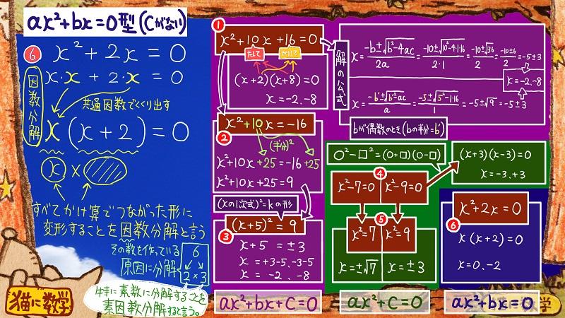 二次方程式の解き方と因数分解2