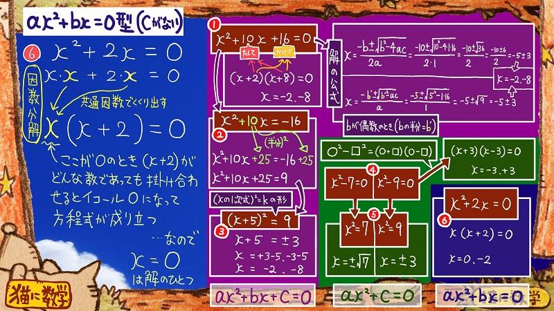 二次方程式の解き方と因数分解3