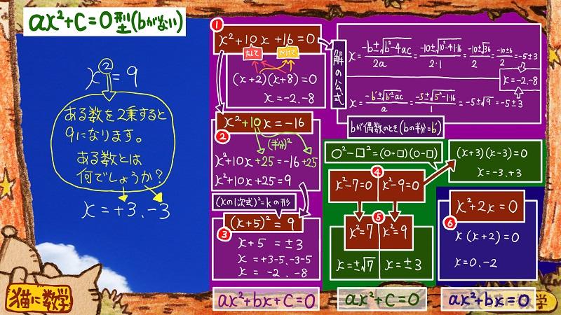 二次方程式の解き方と因数分解5