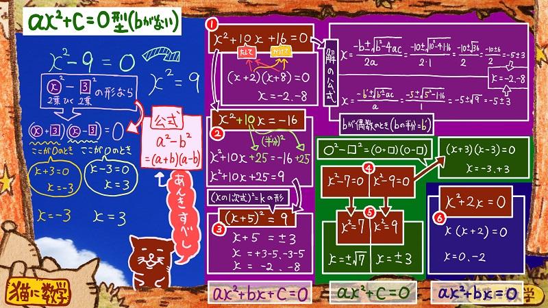 二次方程式の解き方と因数分解6