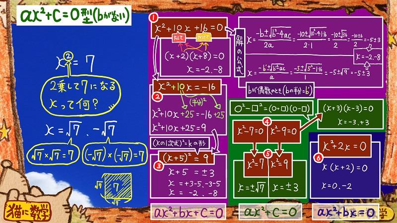 二次方程式の解き方と因数分解7