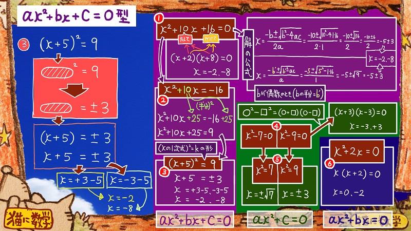 二次方程式の解き方と因数分解8