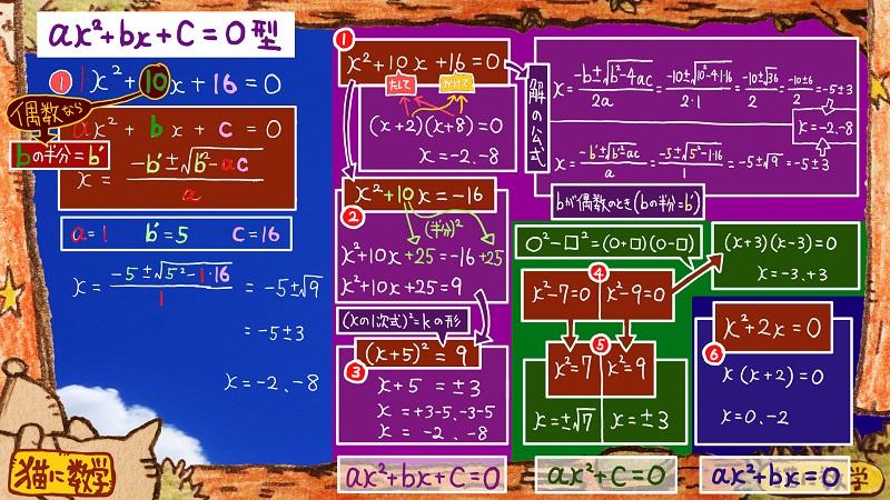 二次方程式の解き方と因数分解11
