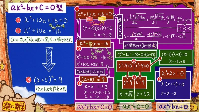 二次方程式の解き方と因数分解12