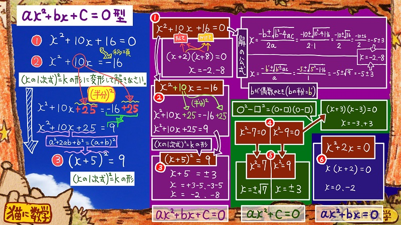 二次方程式の解き方と因数分解13