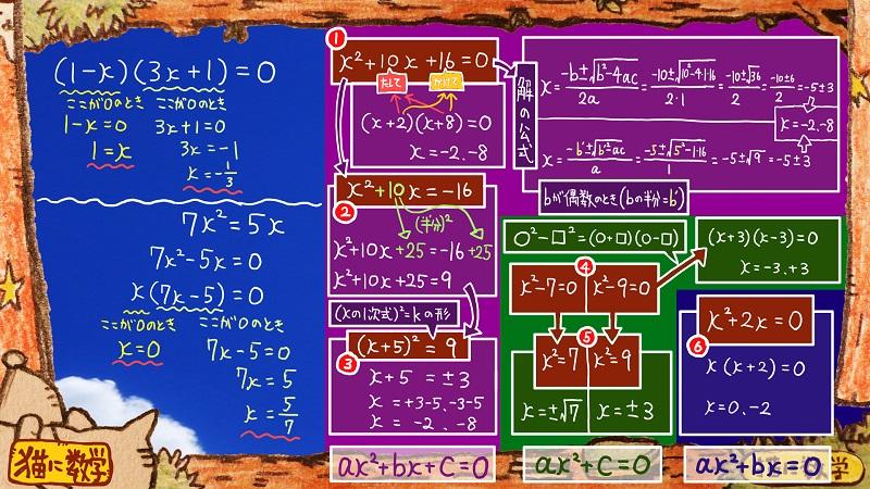 二次方程式の解き方と因数分解17