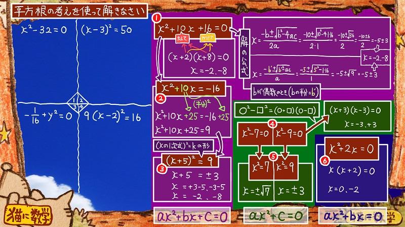 二次方程式の解き方と因数分解20
