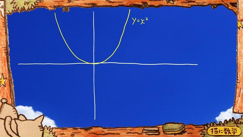二次関数,二次不等式1