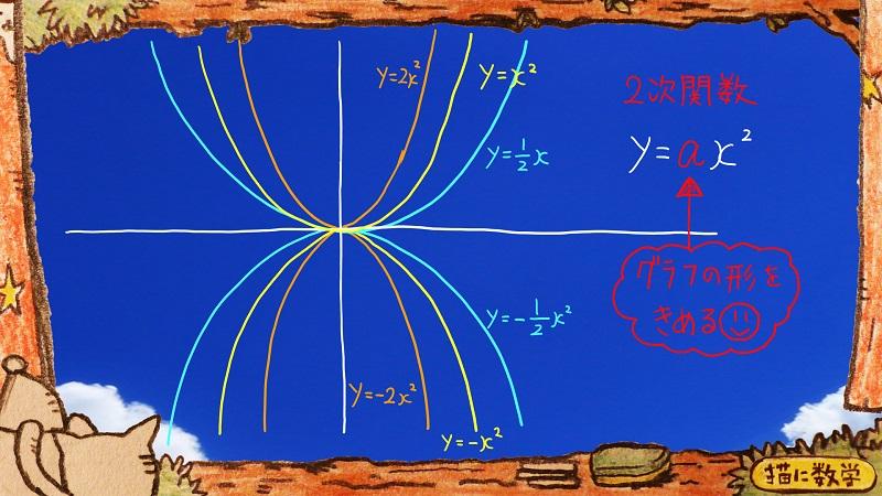 二次関数,二次不等式2