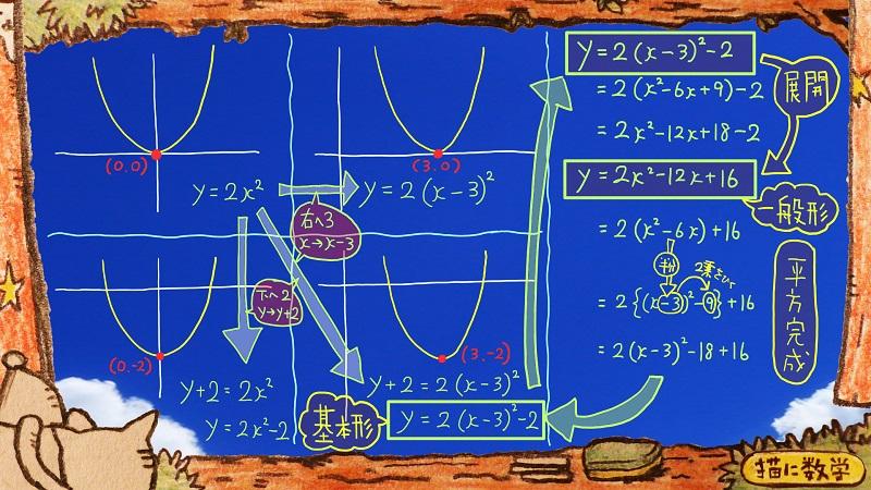 二次関数,二次不等式4