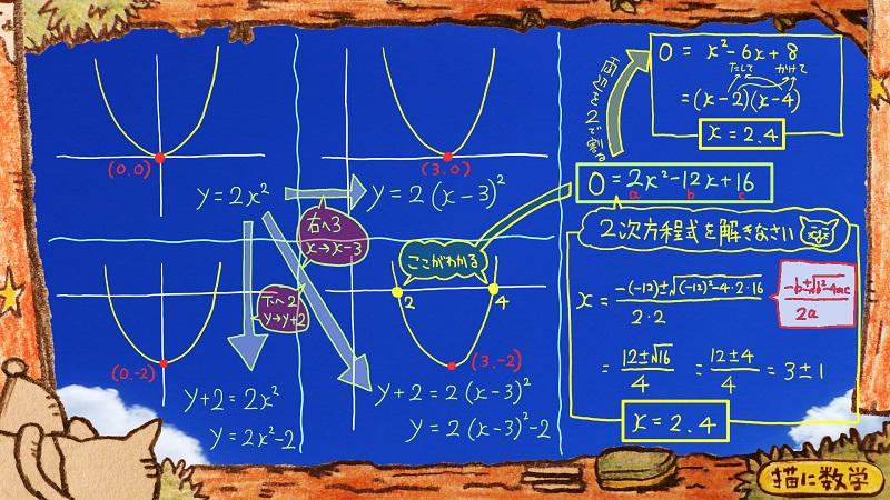 二次関数,二次不等式5