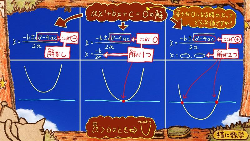 二次関数,二次不等式6