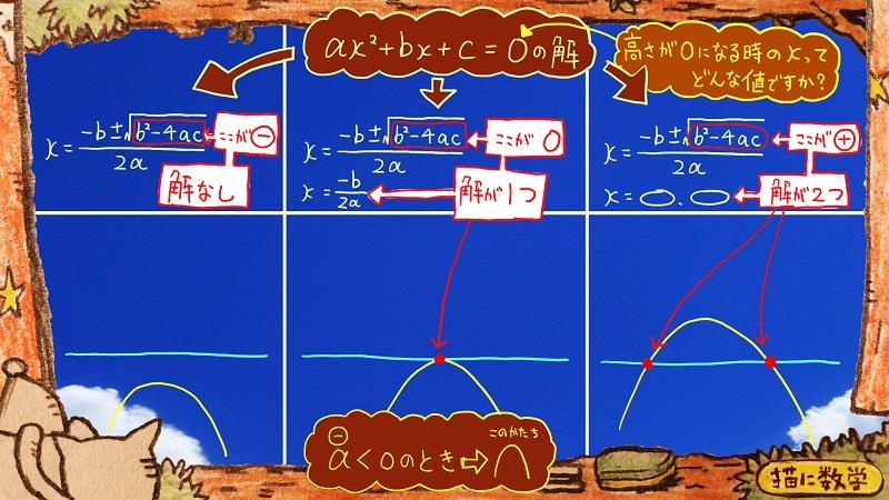 二次関数,二次不等式7