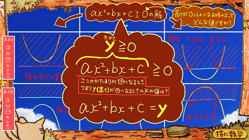 二次関数,二次不等式12
