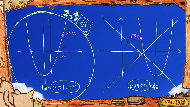 二次関数の解の存在範囲2
