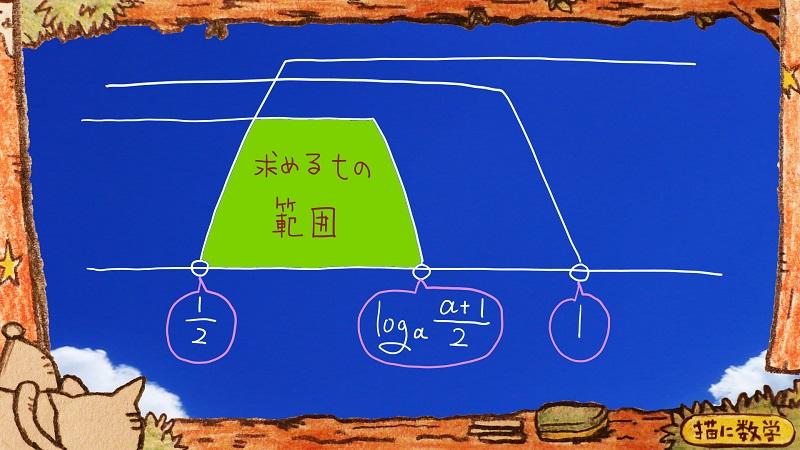 二次関数の解の存在範囲3