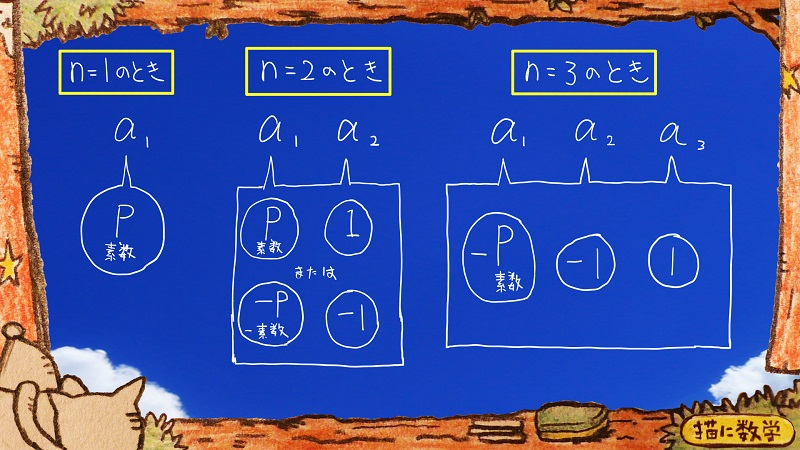 n次方程式と素数の難問800
