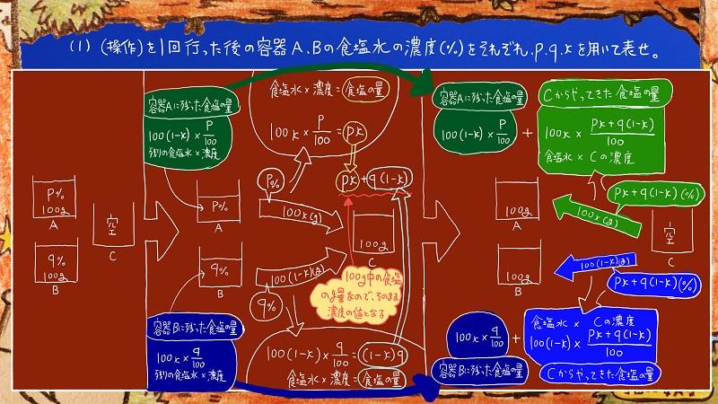 灘高校,数学.食塩水.濃度,難問5