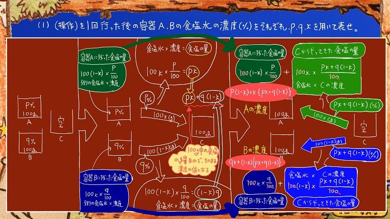 灘高校,数学.食塩水.濃度,難問6